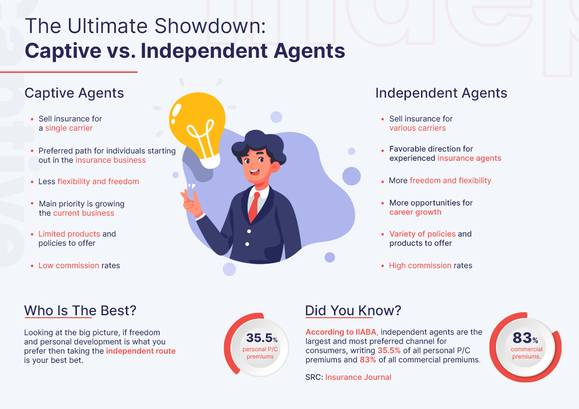 what is an independent agent