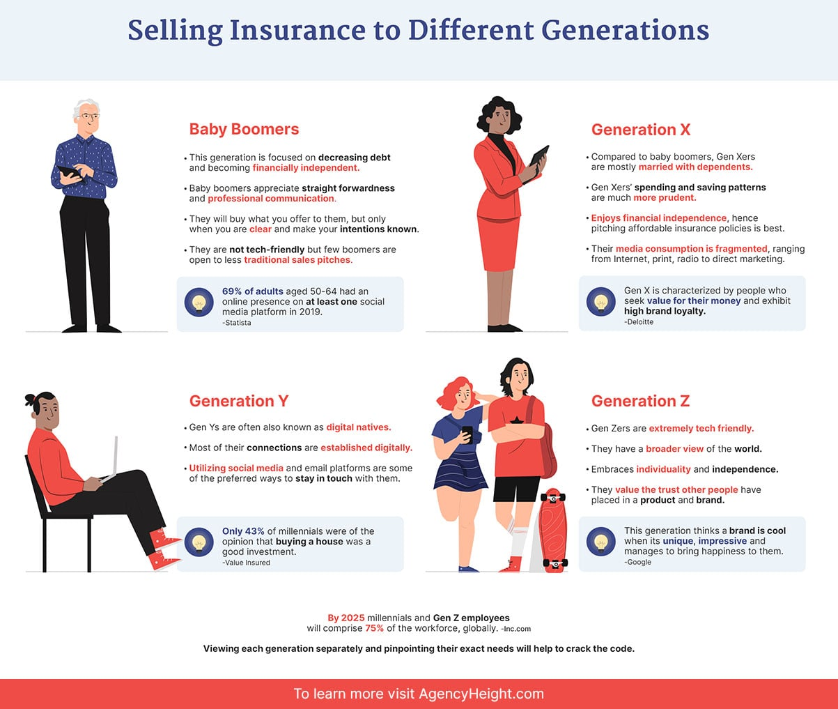 Selling Insurance infographics