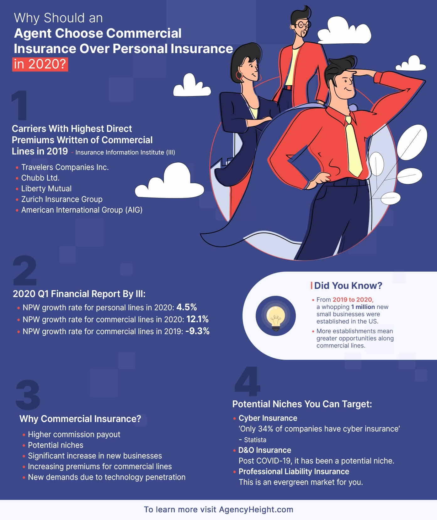 Why Should an Agent Choose Commercial Insurance Over Personal Insurance in 2020 infographic