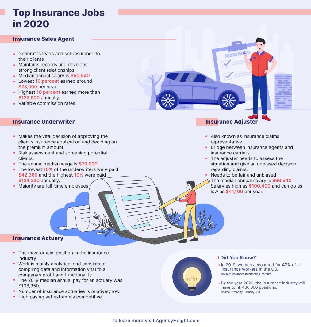 insurance jobs infographics