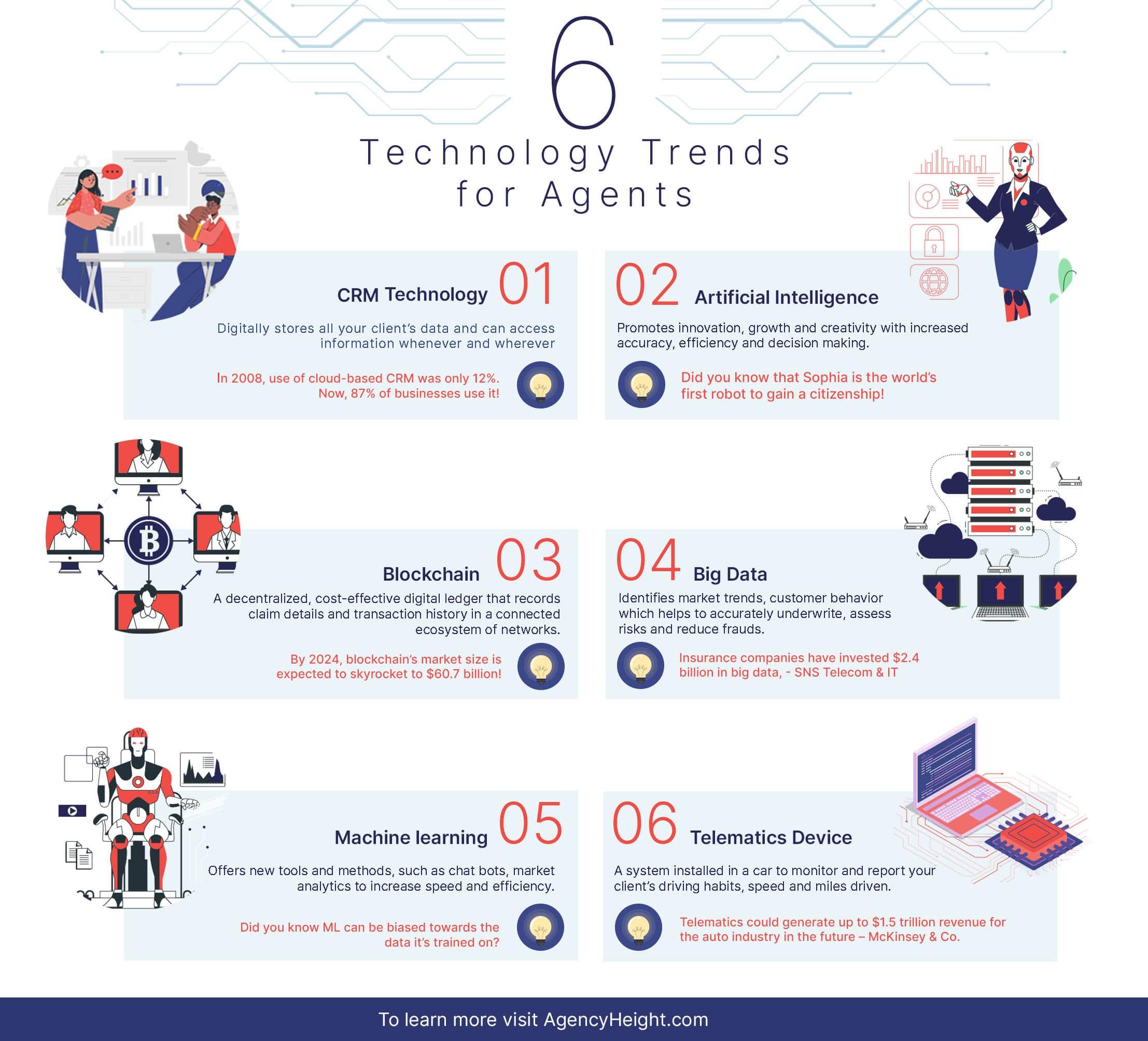 insurance technology infographics