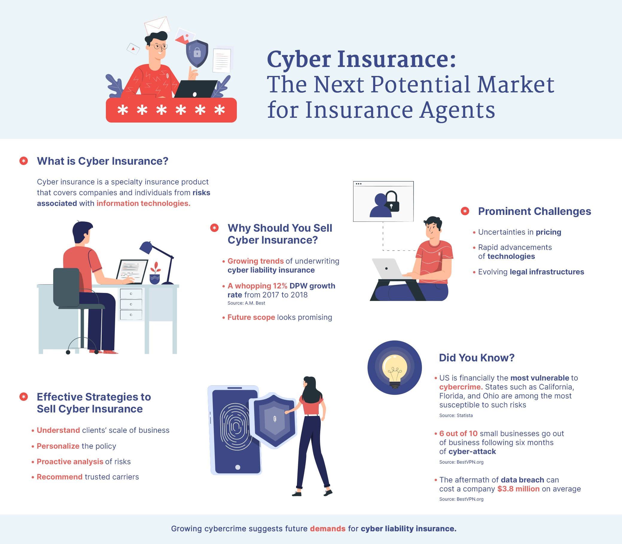 Cyber Insurance: The Next Potential Market for Insurance Agents