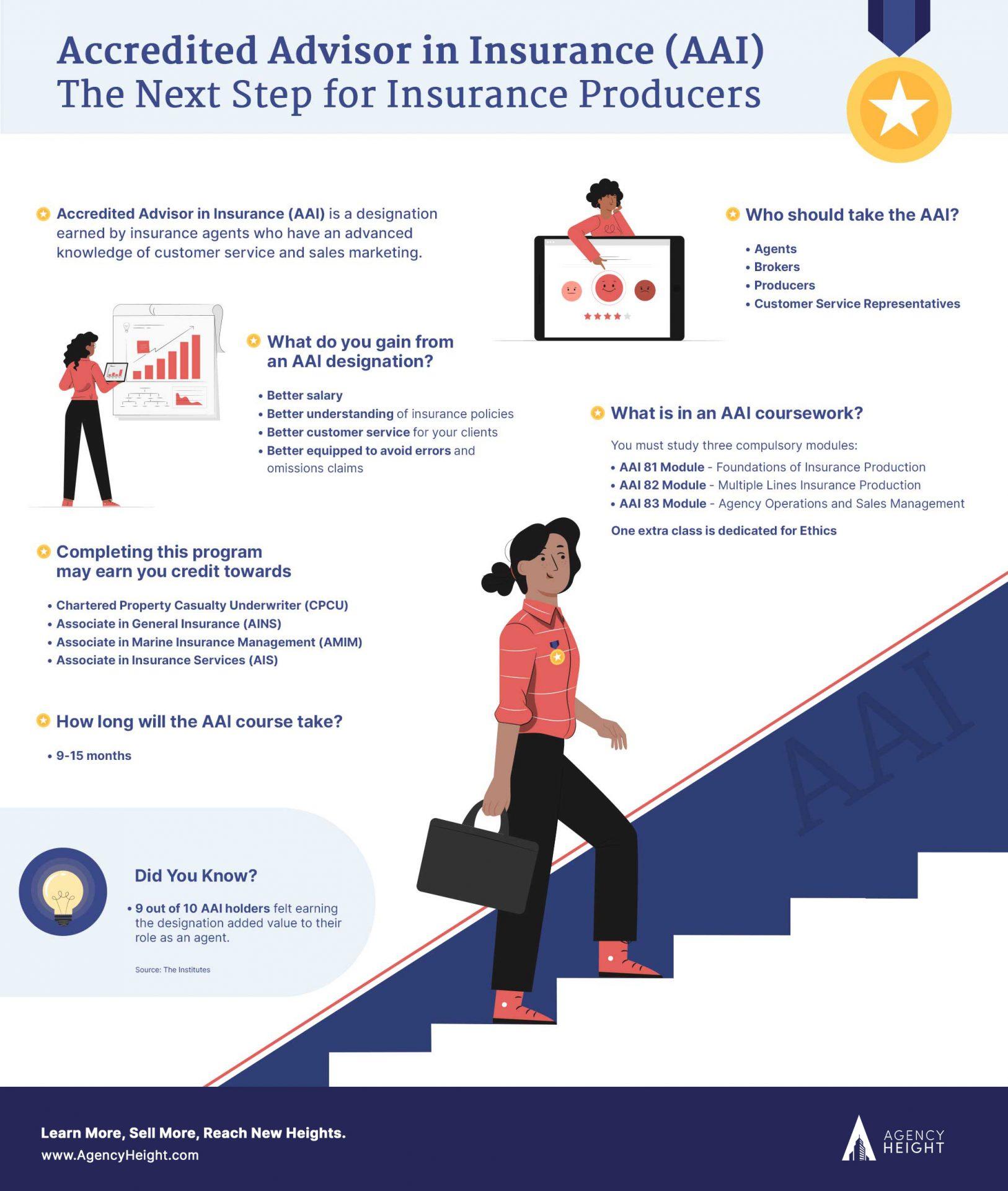 aai designation infographics