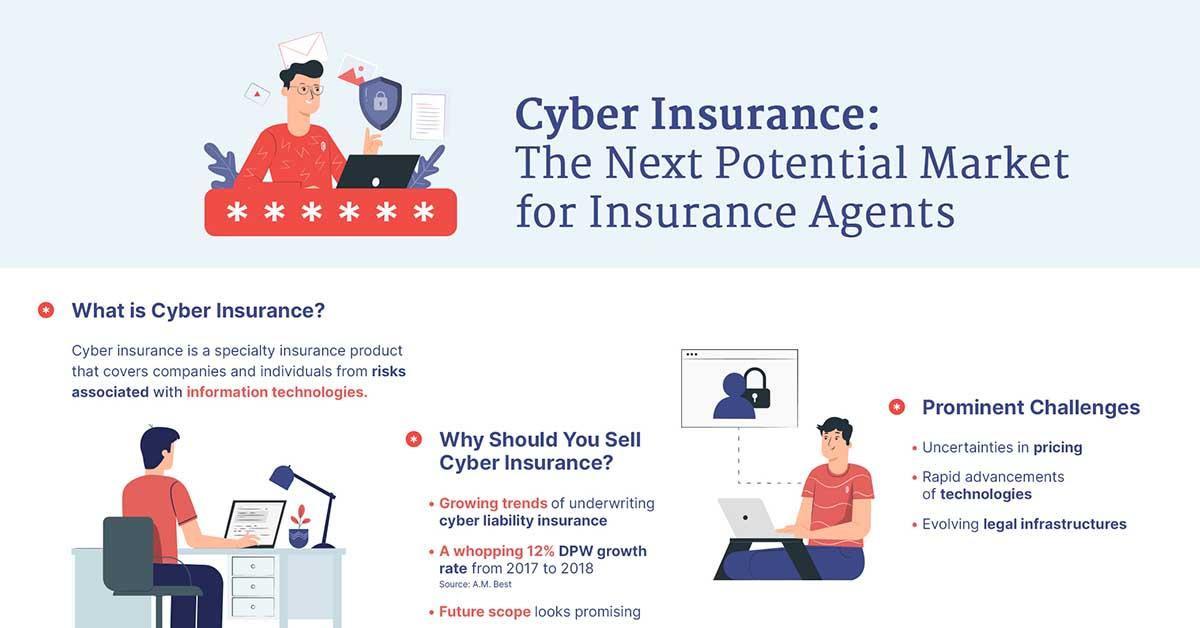 cyber liability insurance cost