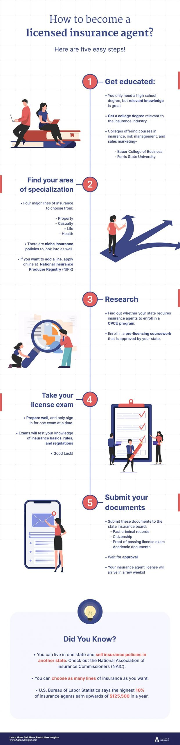 how to get an insurance license infographics