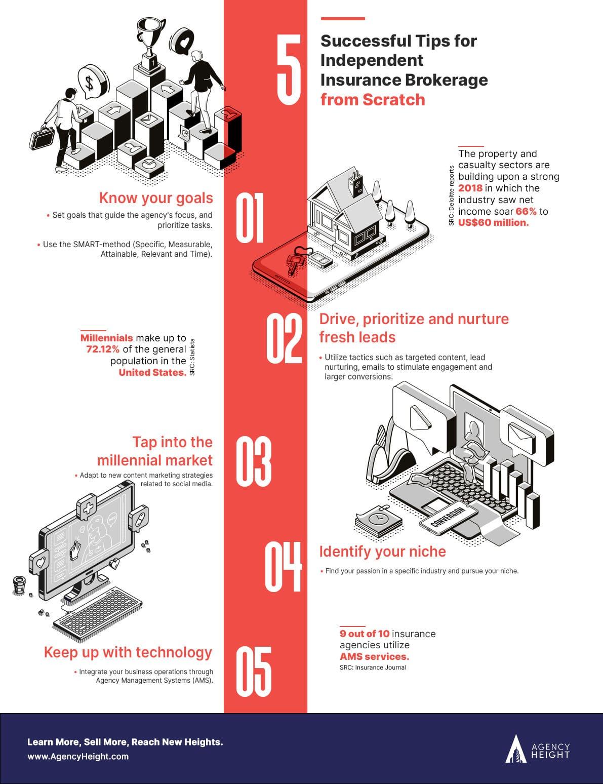 independent insurance brokerage infographics