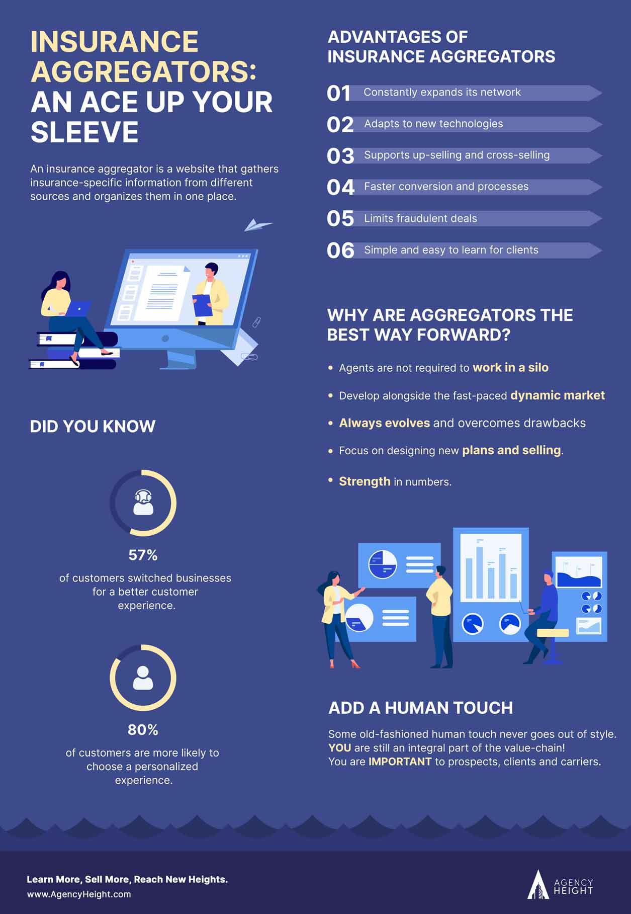 insurance aggregator infographics