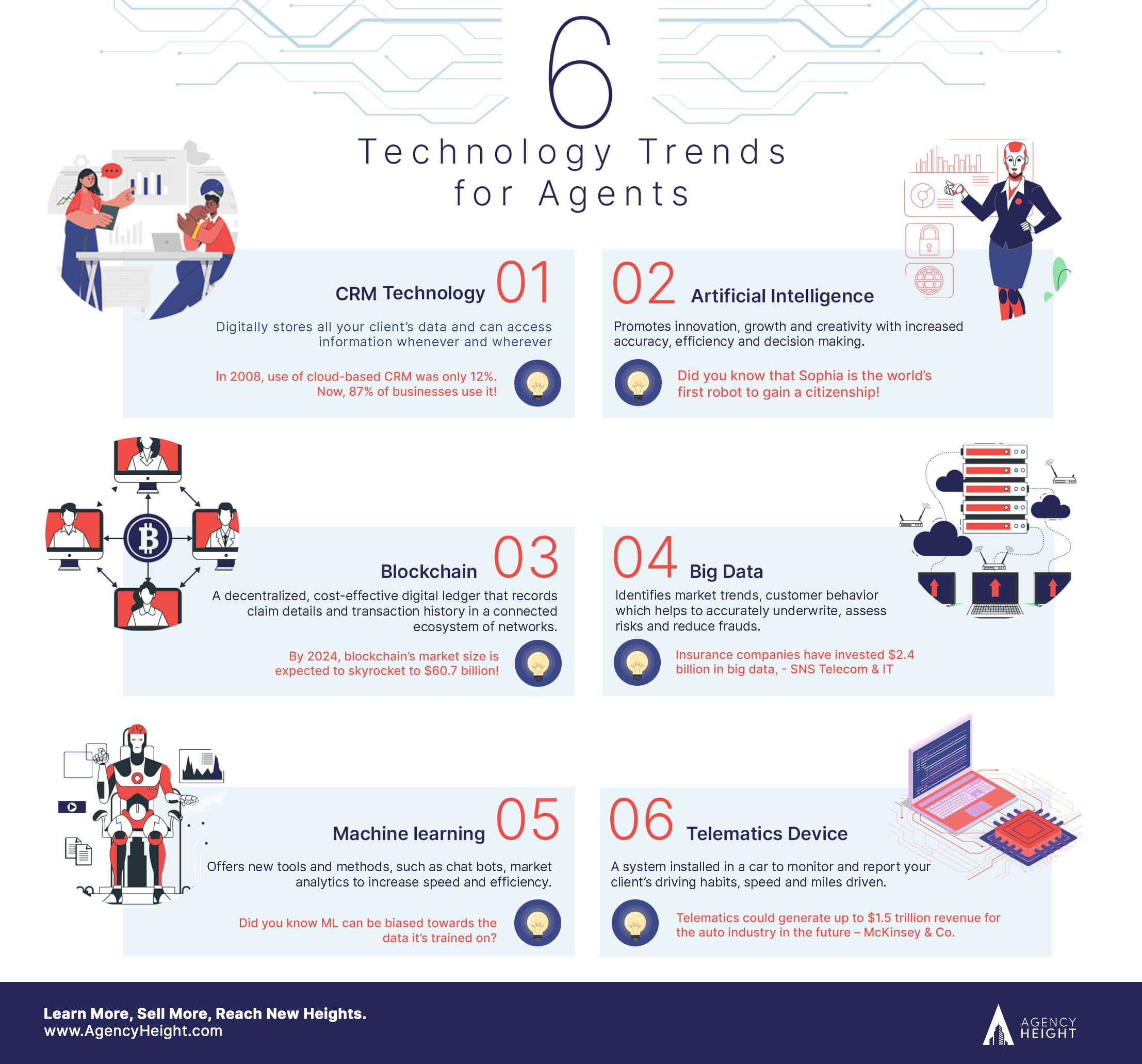 insurance technology infographics