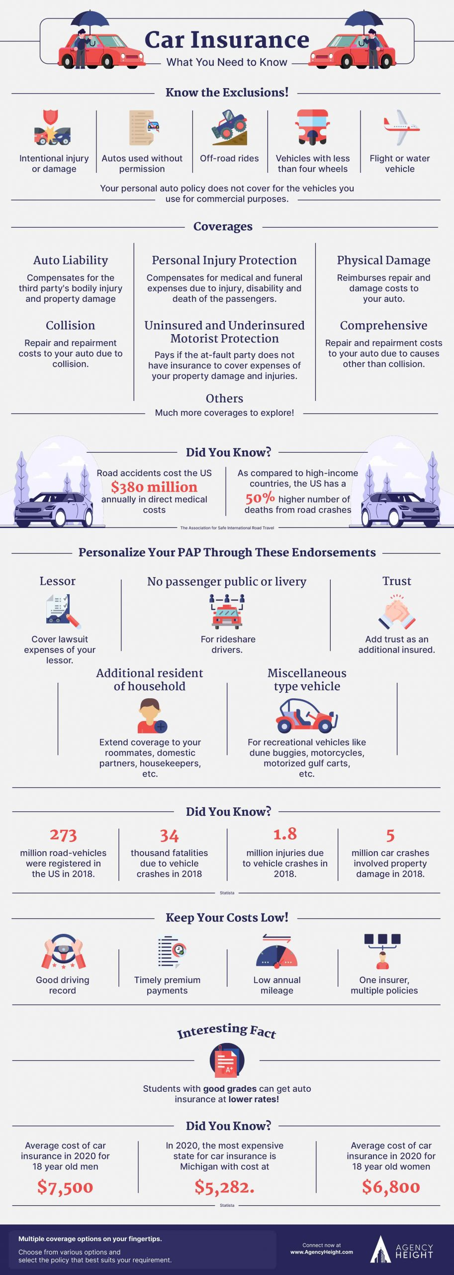 Infographic Car Insurance