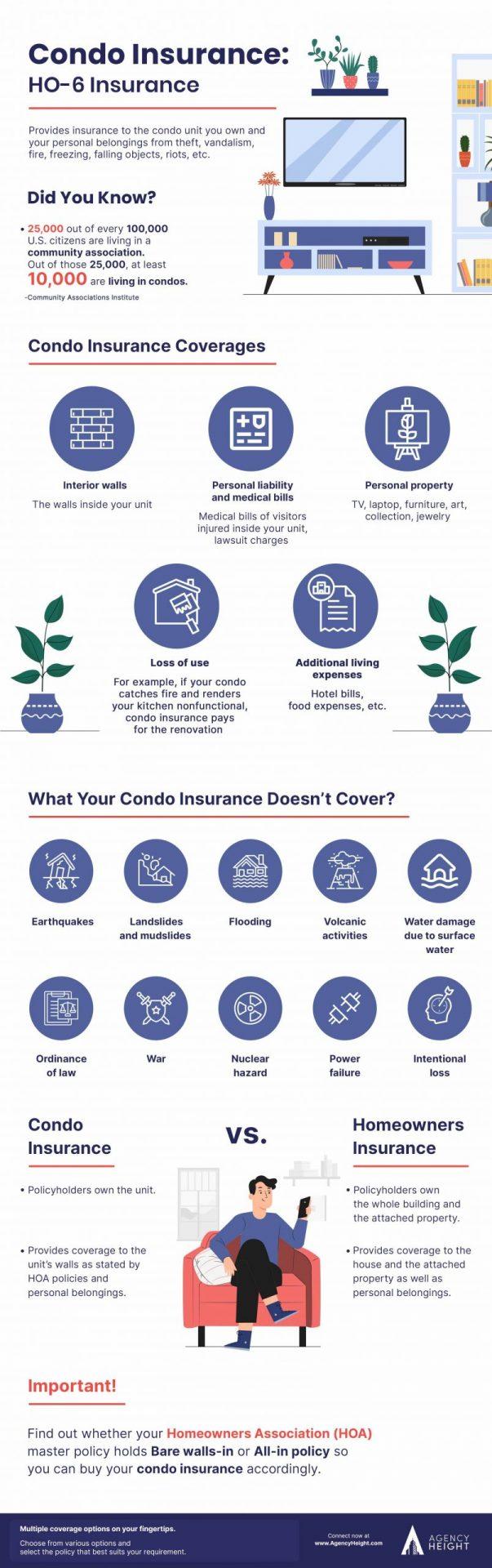 Infographic Condo Insurance