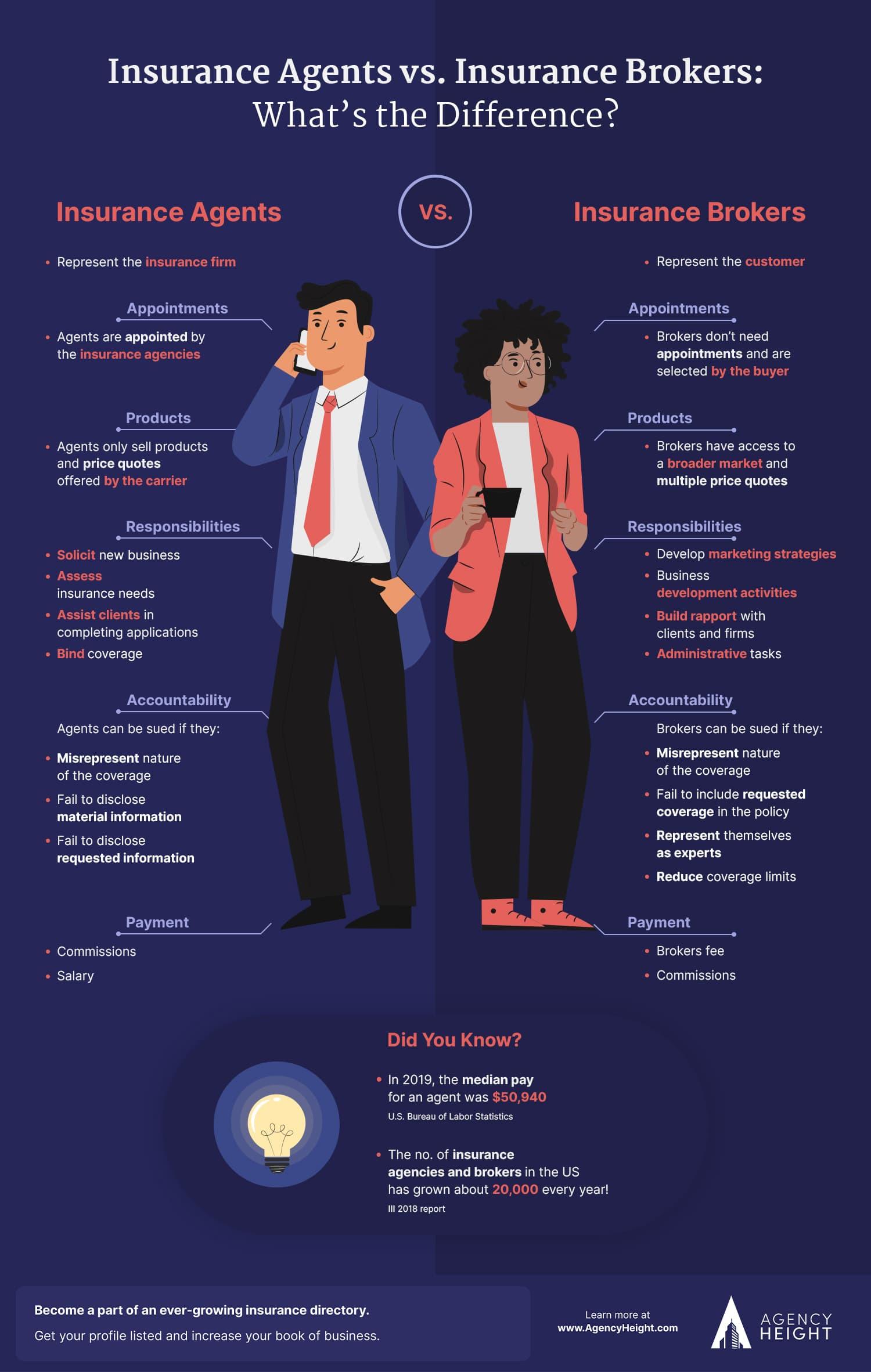 Infographic Insurance broker