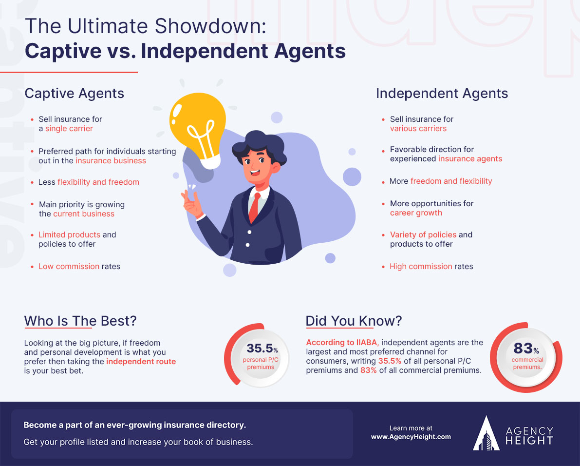 Infographic-independent-agents