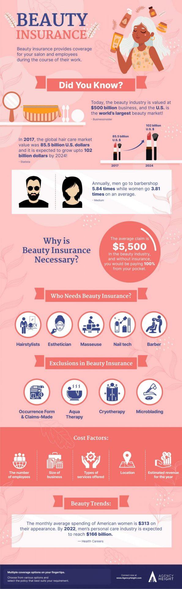 Infographics Beauty Insurance