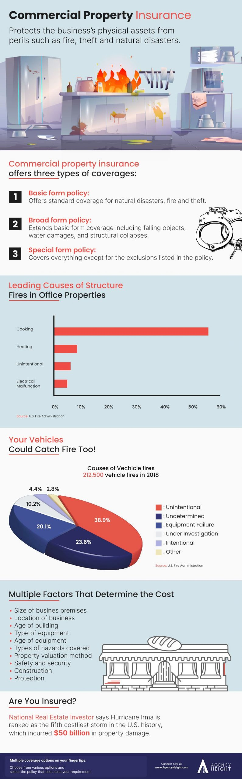 Infographics Commercial Property Insurance
