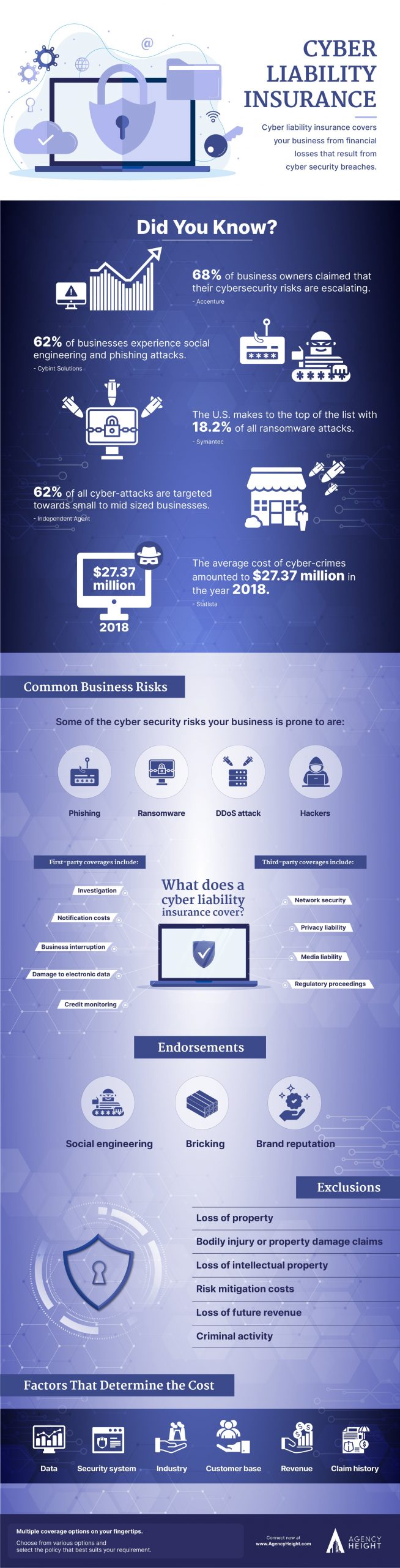 Infographics Cyber Liability Insurance
