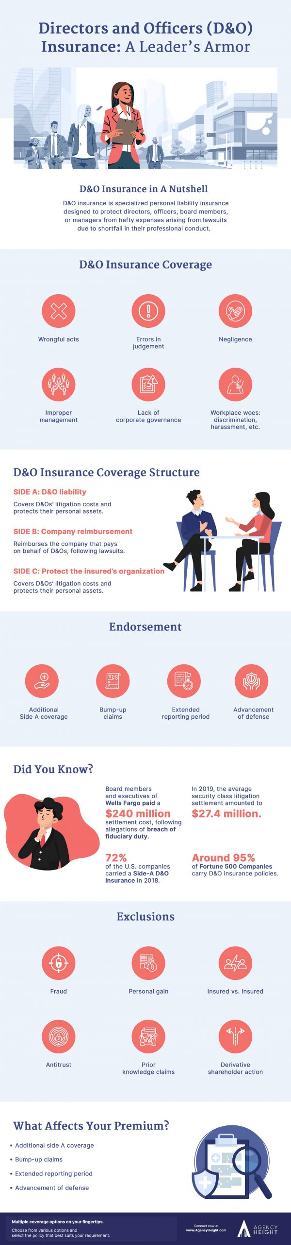 Infographics D and O Insurance