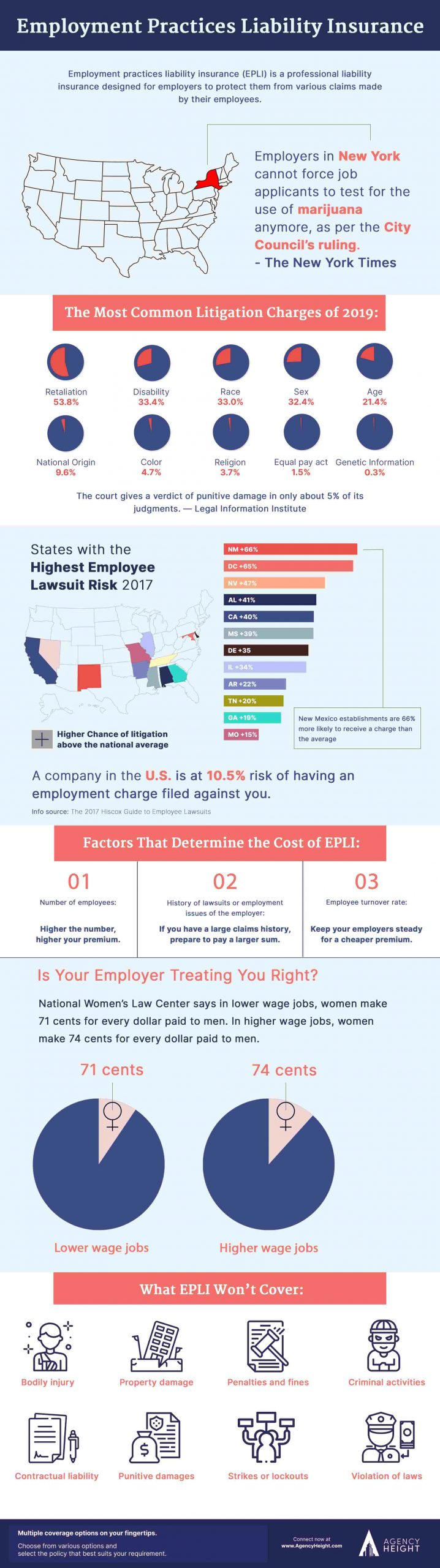 Infographics Employment practices liability Insurance