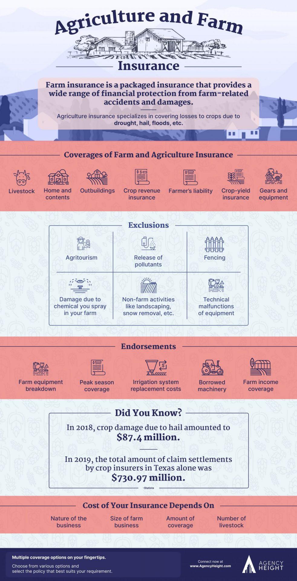 Infographics Farm Insurance