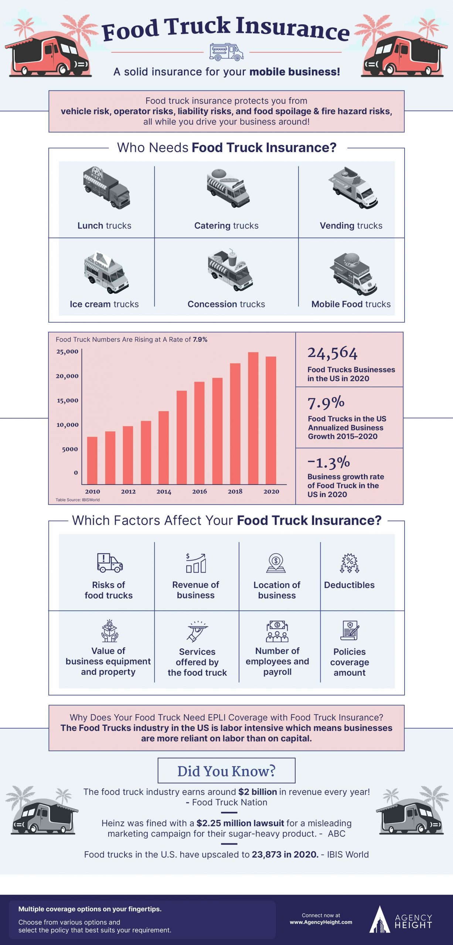Infographics-Food-truck-insurance