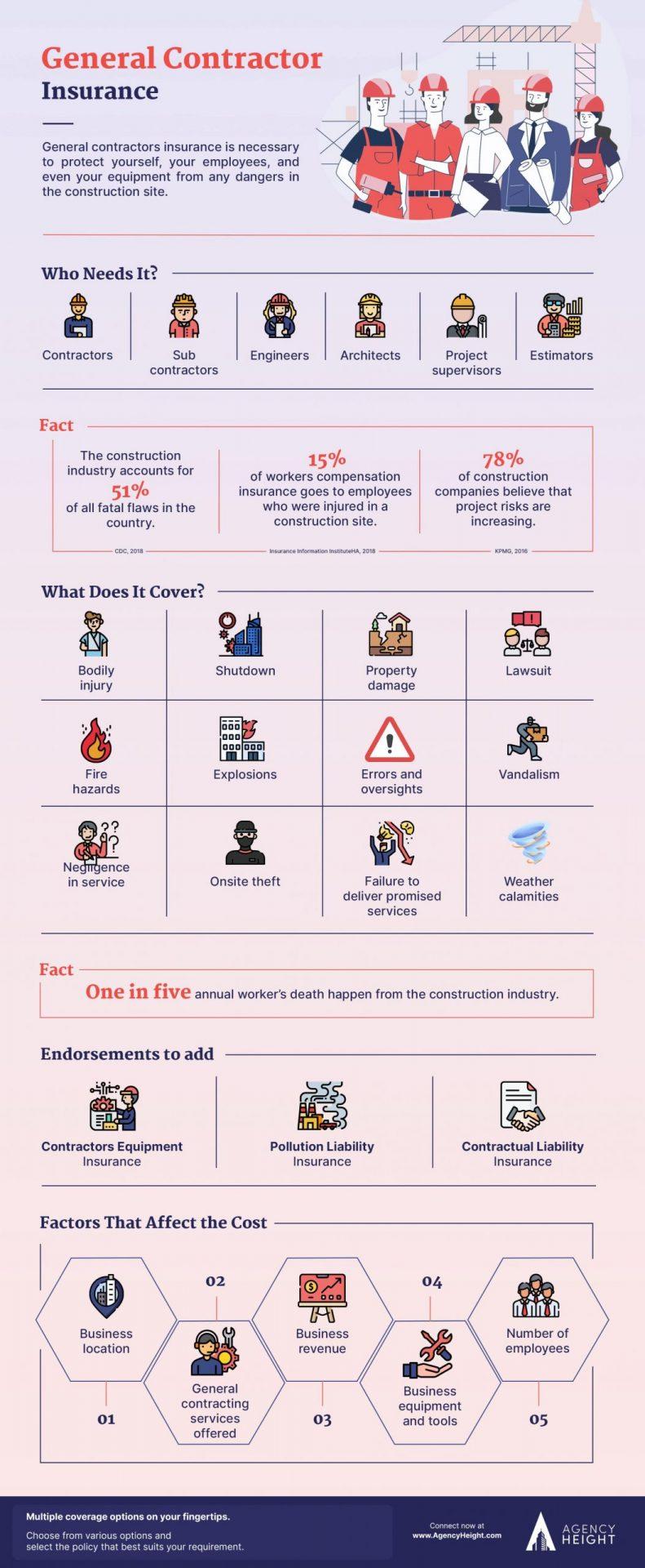 Infographics General Contractors Insurance