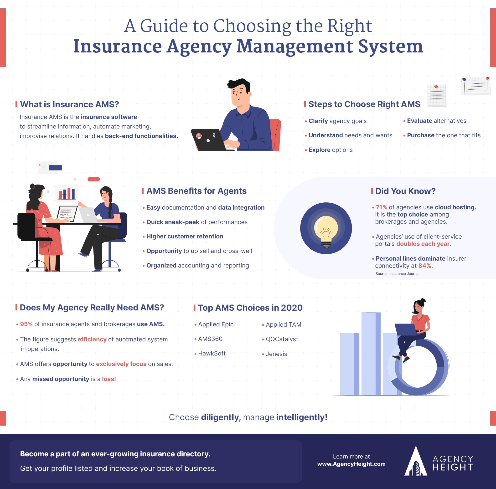 Infographics-Insurance-Agency-Mangement-System