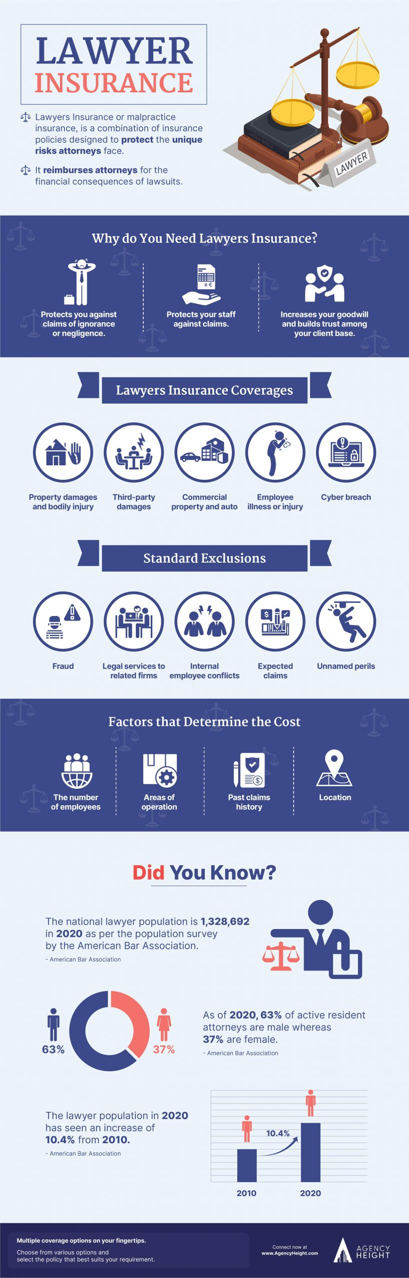 Infographics Lawyer Insurance