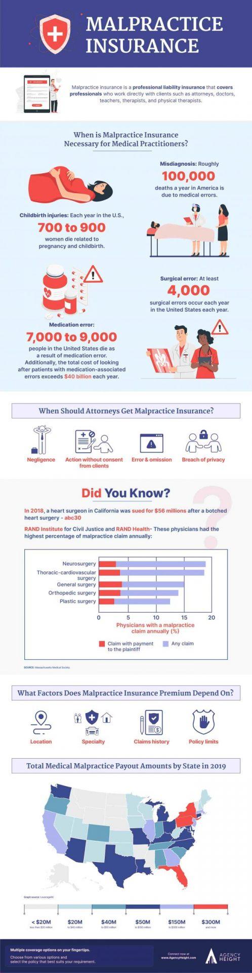 Infographics Malpractice Insurance
