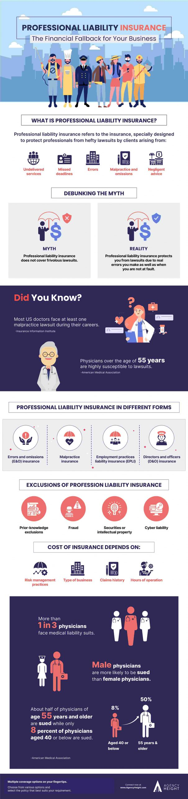 Infographics Professional Liability Insurance