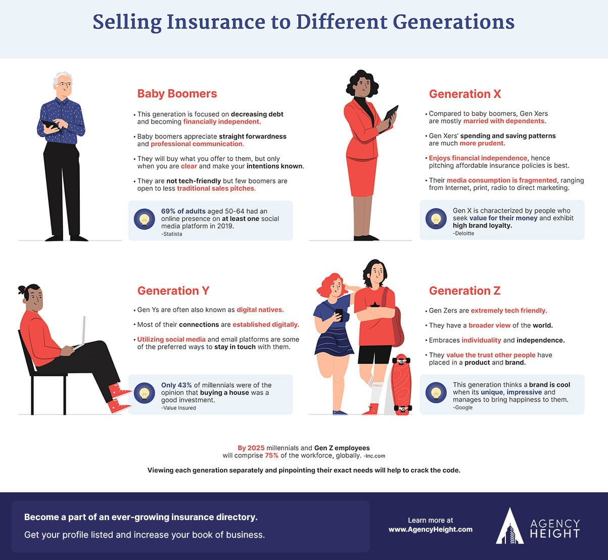 Infographics-Selling-Insurance