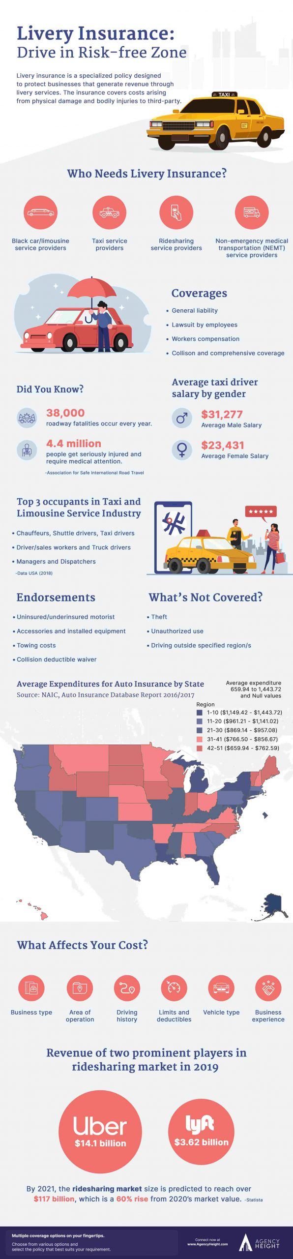 Infographics Taxi Insurance