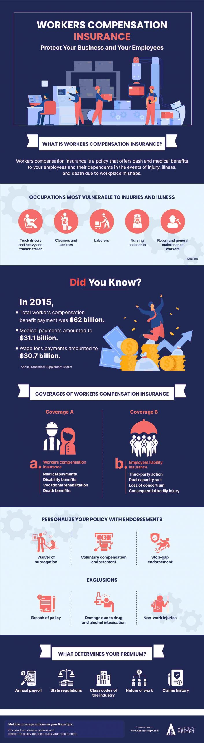 Infographics Workers Compensation Insurance