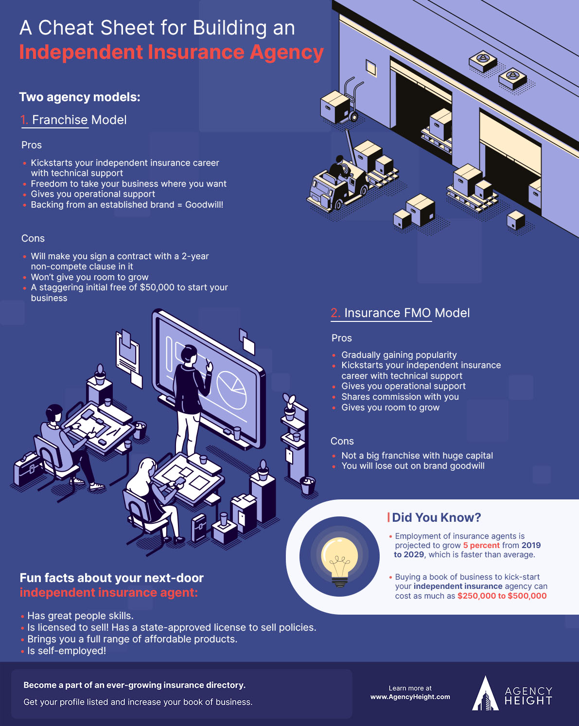 Infographics-how-to-become-an-independent-insurance-agent