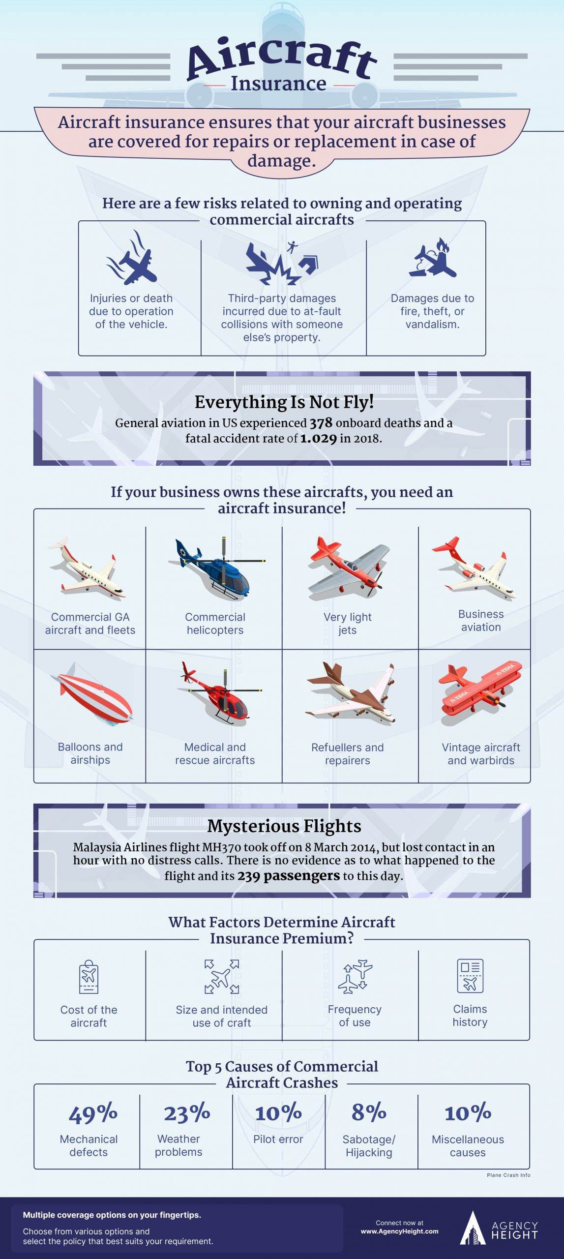 infographic aircraft insurance