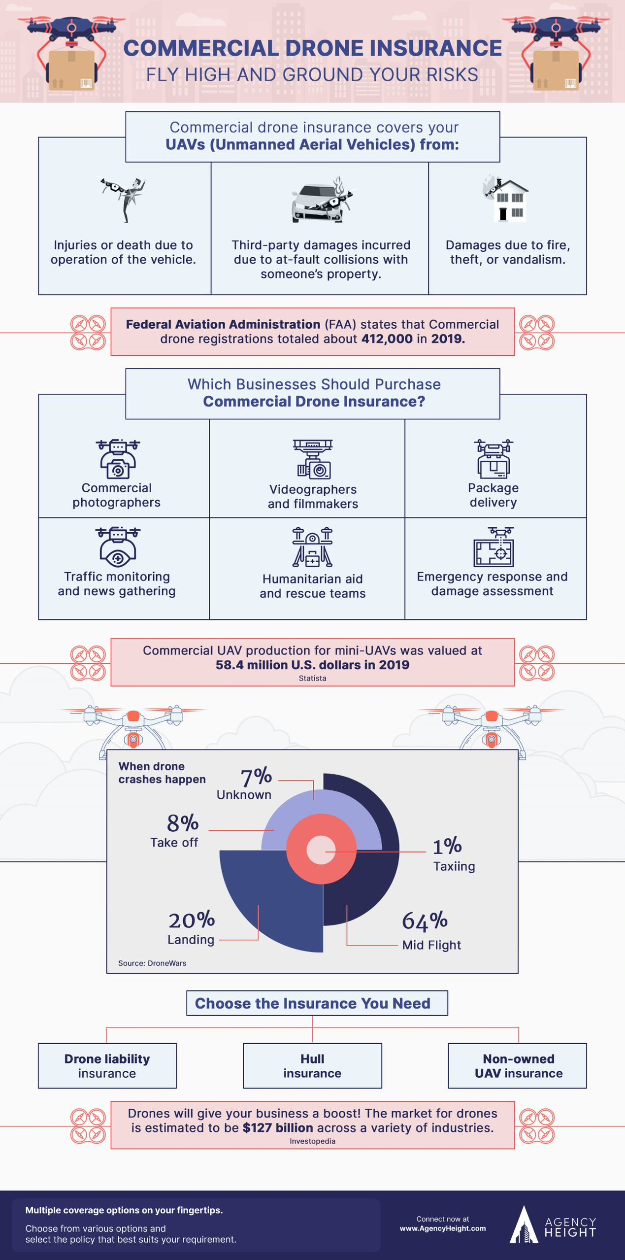infographic drone insurance