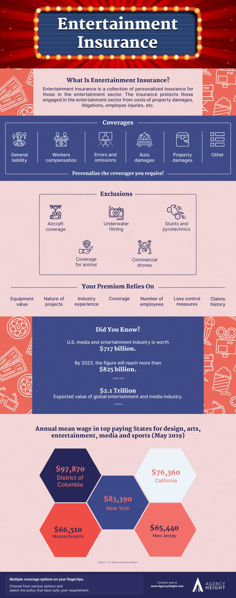 infographic entertainment insurance