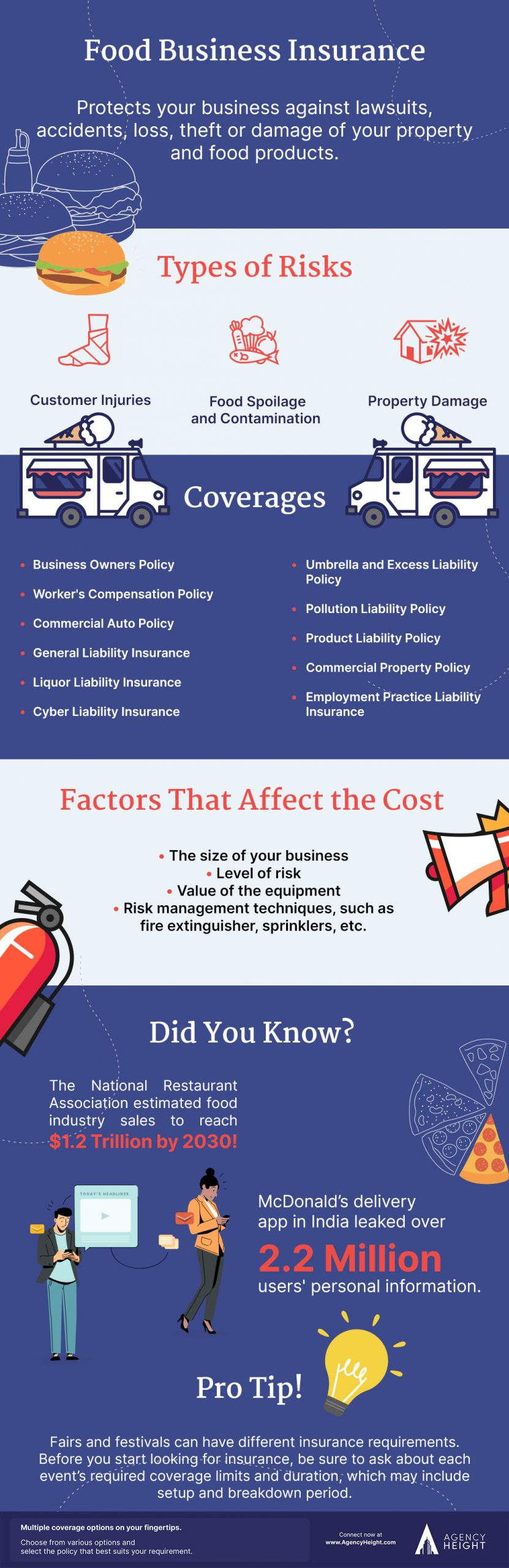 infographic food insurance