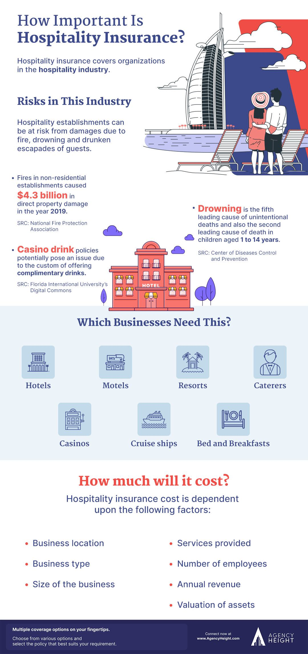 infographic hotel insurance