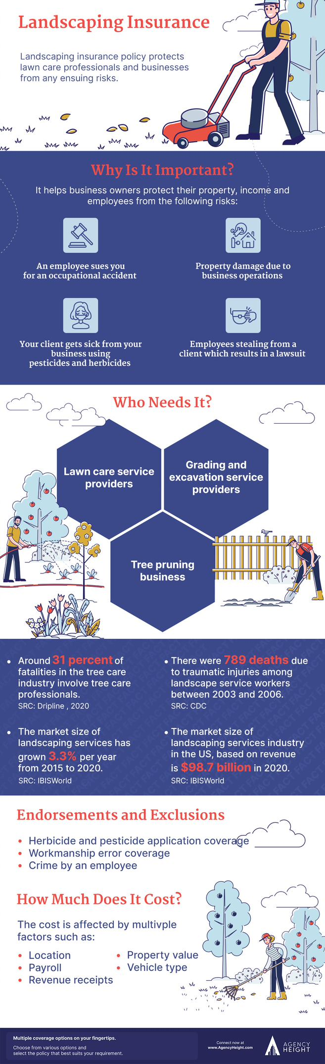 infographic landscaping insurance