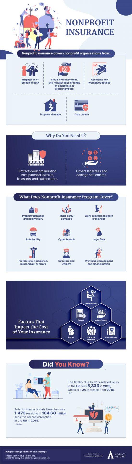 infographic non profit insurance