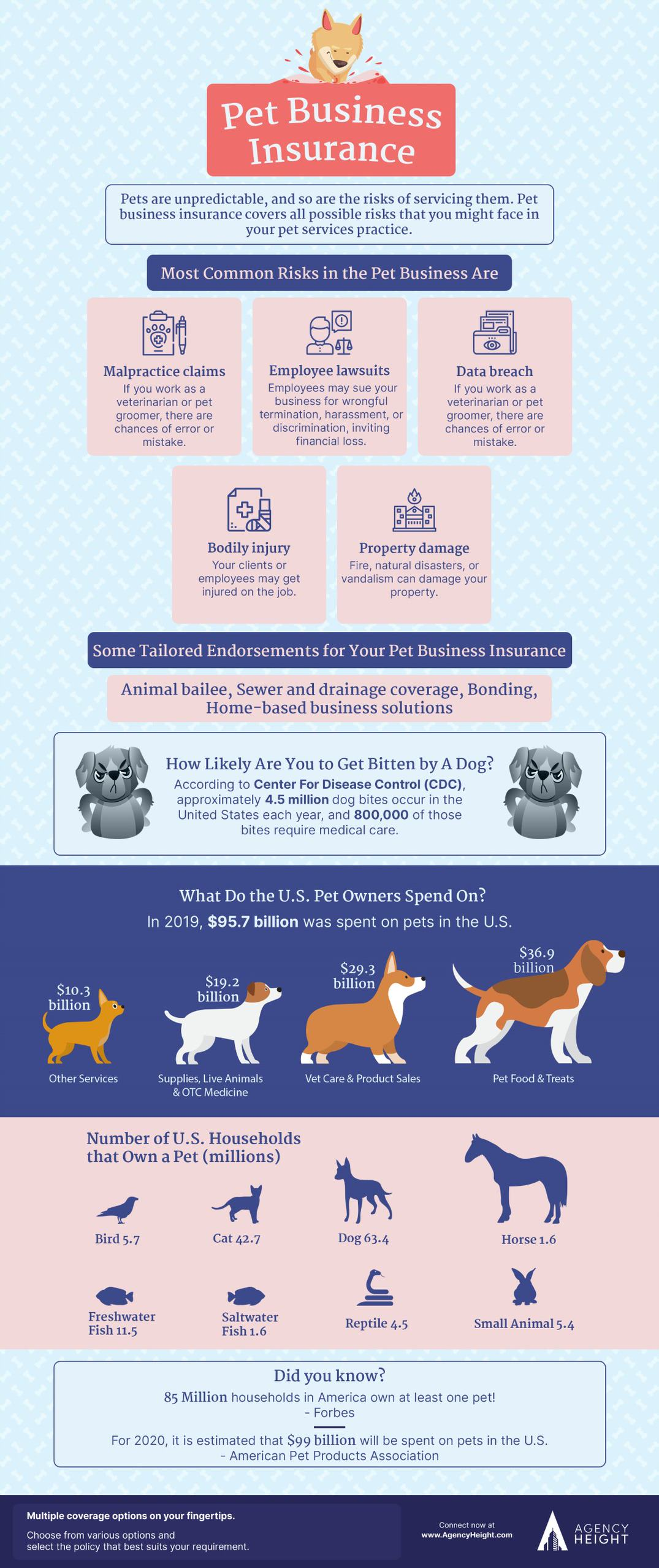 infographic pet business insurance