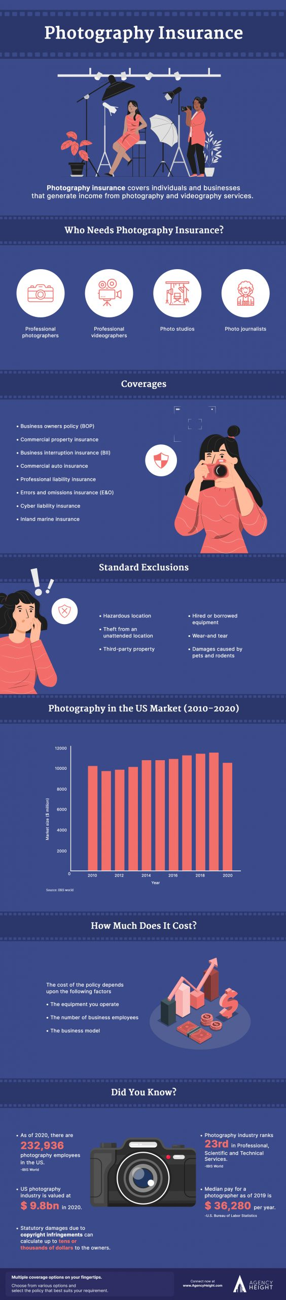 infographic photography insurance