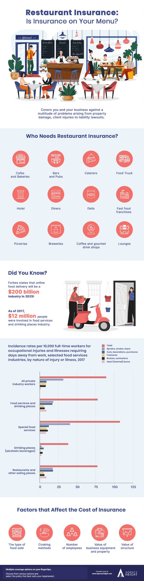 infographic restaurant insurance