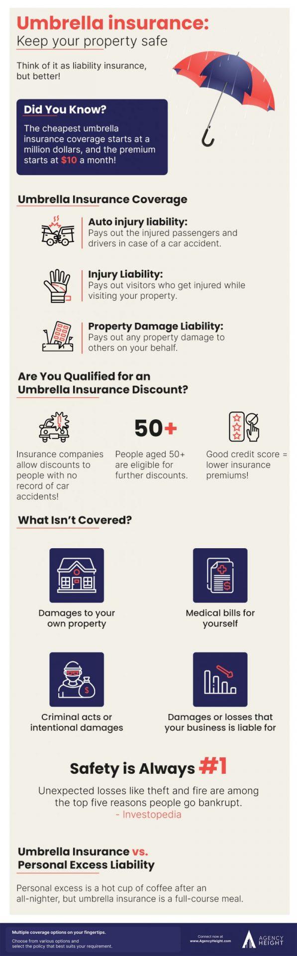 infographic umbrella insurance