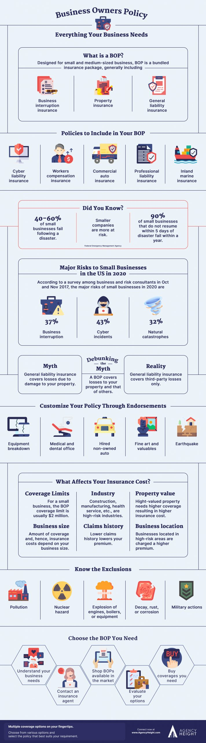 infographics business owners policy