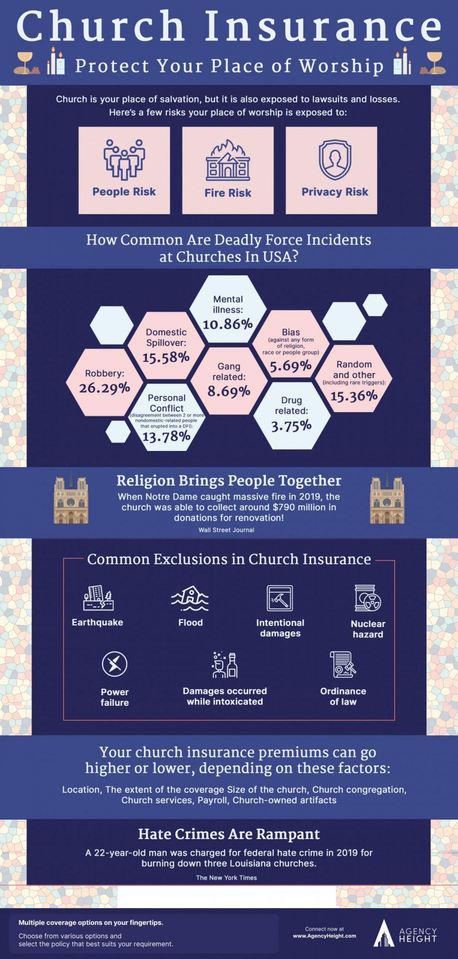 infographics church insurance