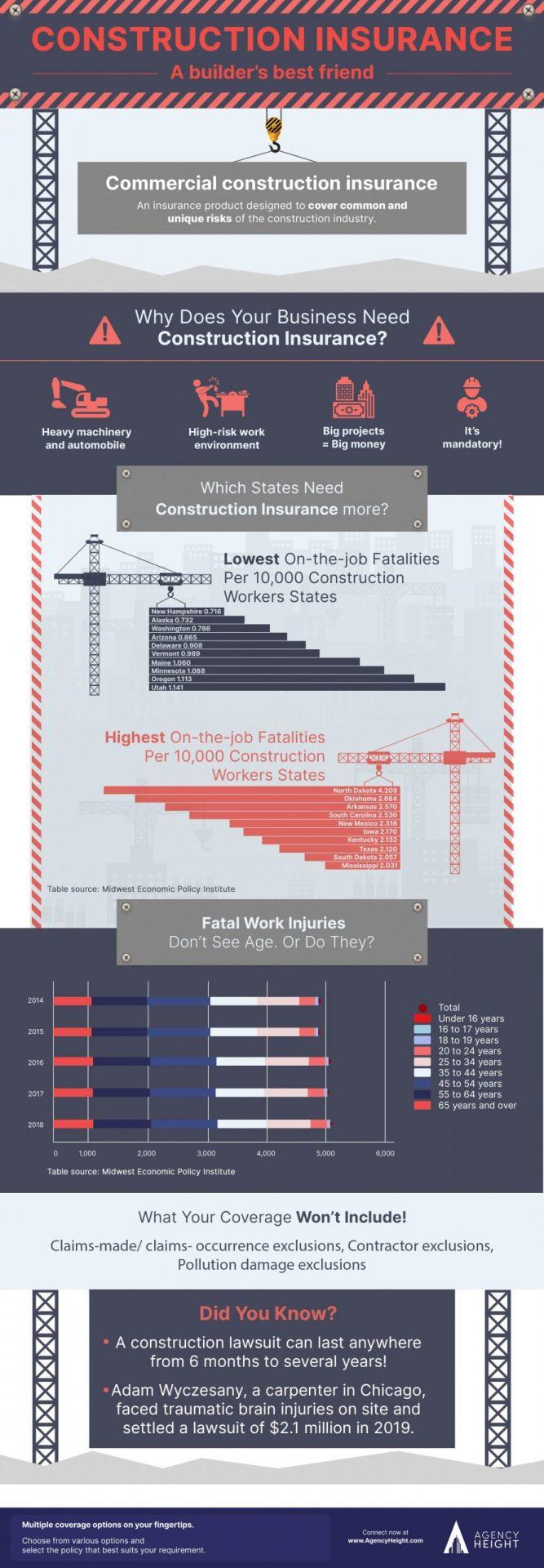 infographics construction insurance
