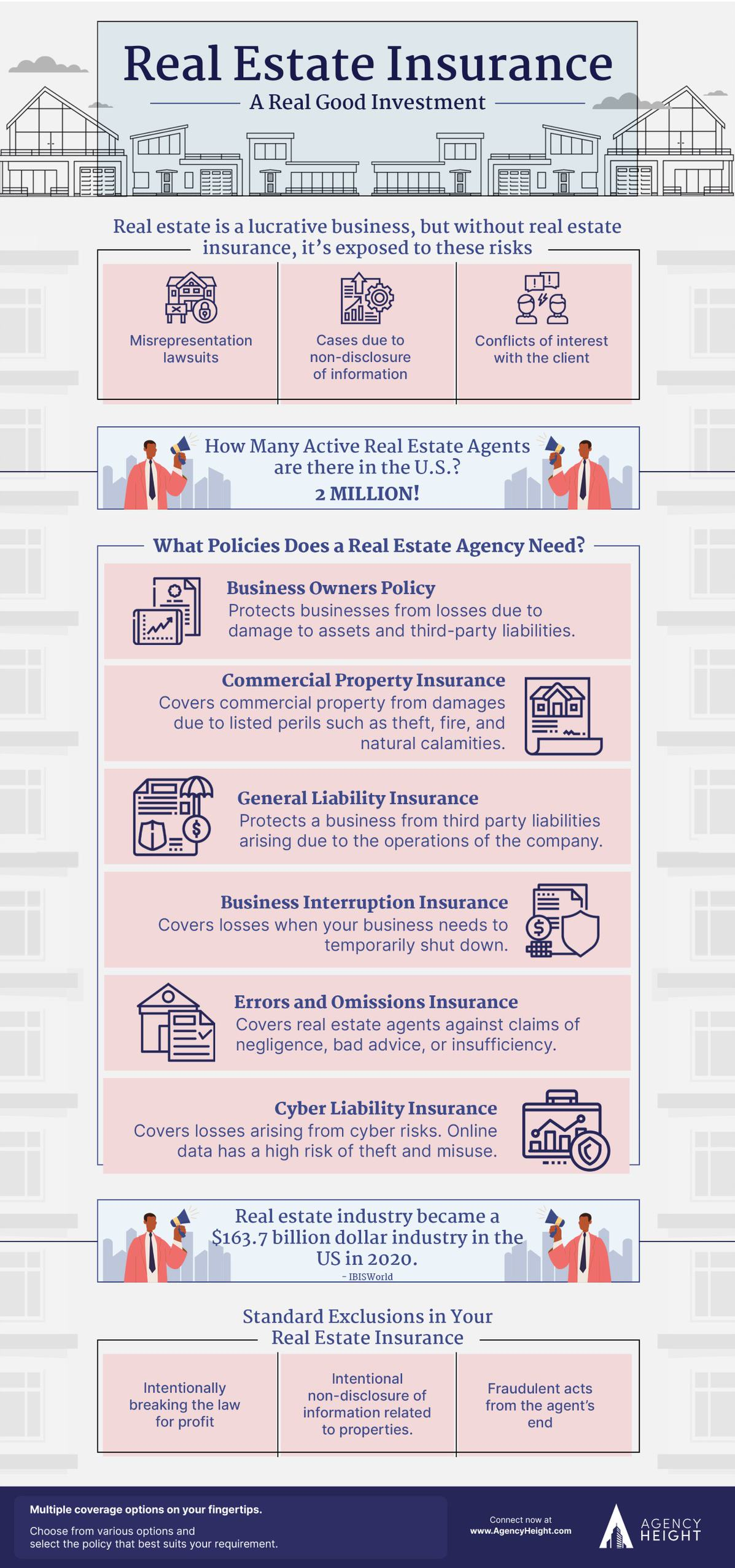 infographic real estate insurance